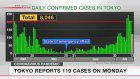 Tokyo reports 119 cases on Monday
