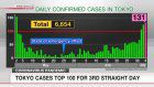 Tokyo cases top 100 for 3rd straight day