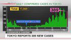 Tokyo reports 389 new COVID-19 cases